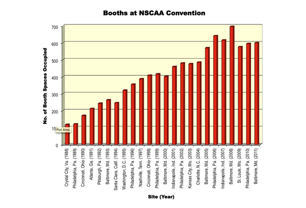 Booths at the NSCAA Convention since 1998