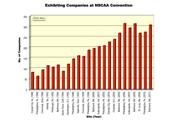 Exhibitors at the NSCAA Convention since 1988
